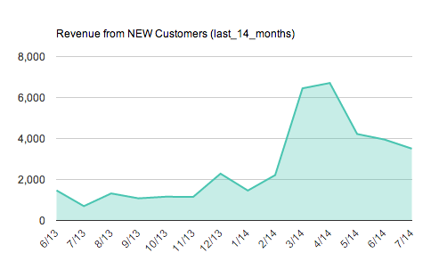 Revenue from New Customers Area Chart