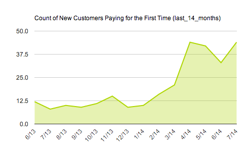 Number of New Paying Customers Area Chart
