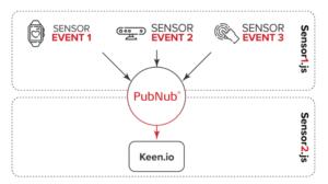 flowchart of how PubNub works