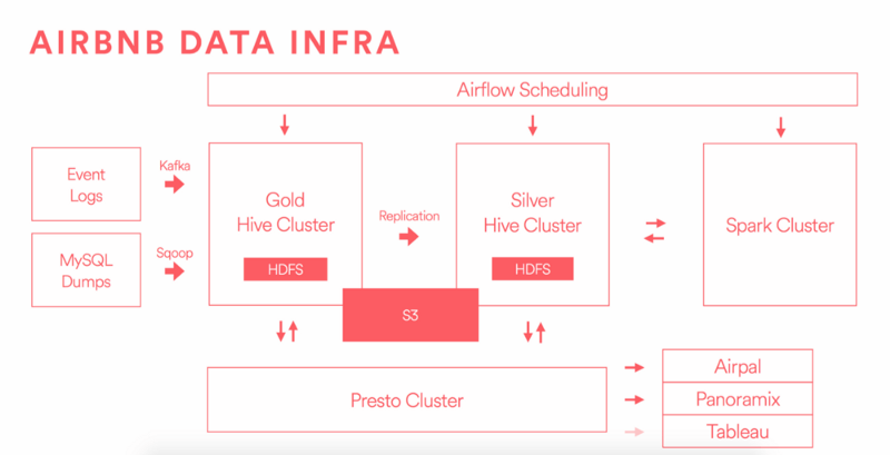 AirNBN data infrastructure flow chart