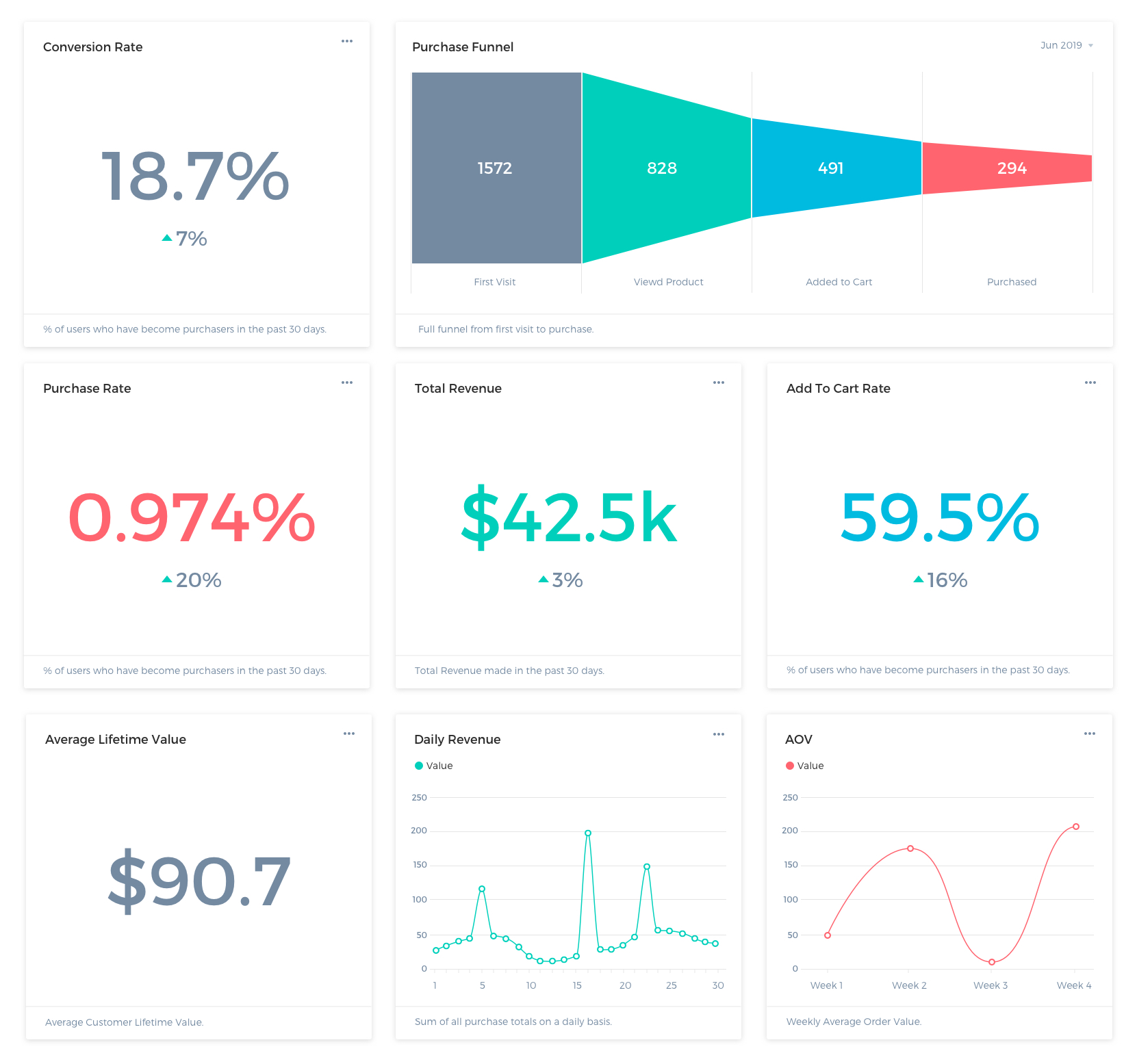 eCommerce Dashboard Example