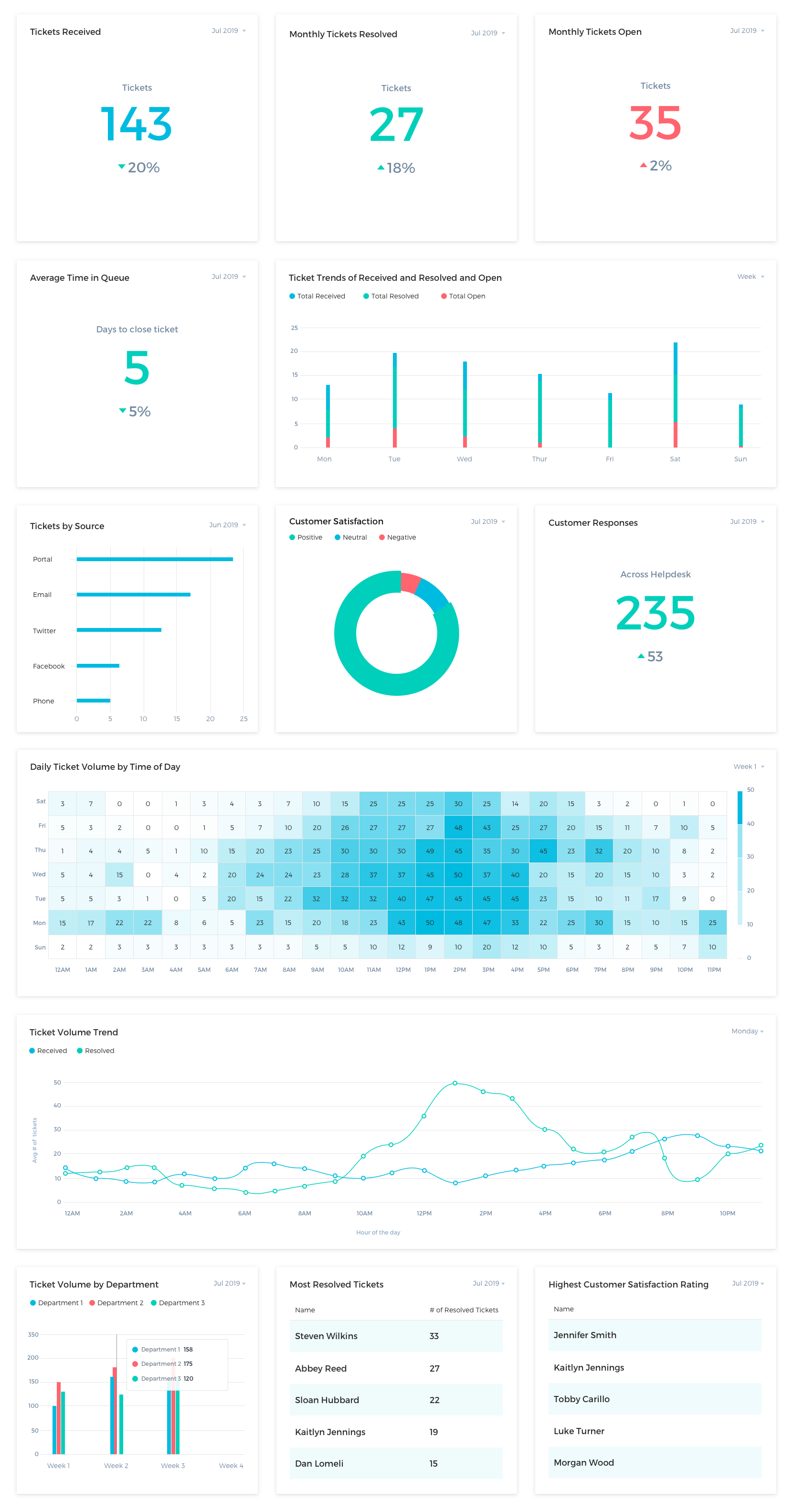 Helpdesk Example Dashboard