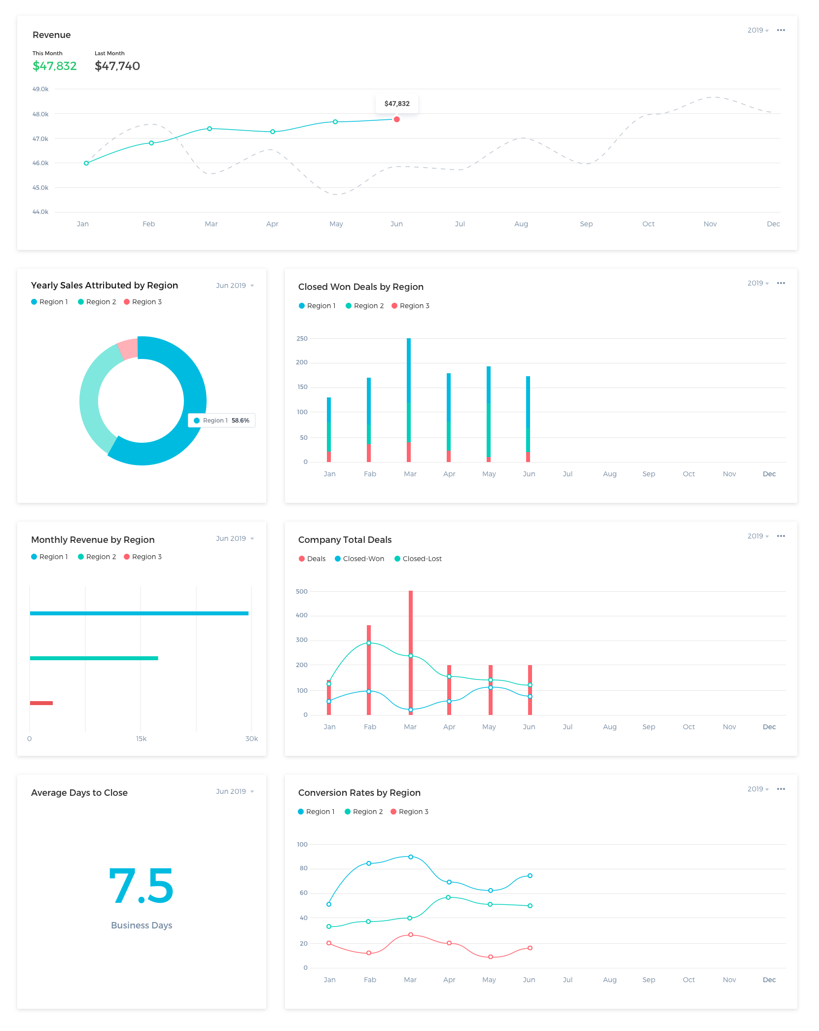 Management Dashboard Example