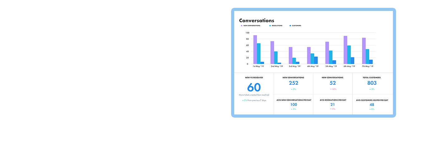 Keen - Customer-Facing Metrics Made Simple