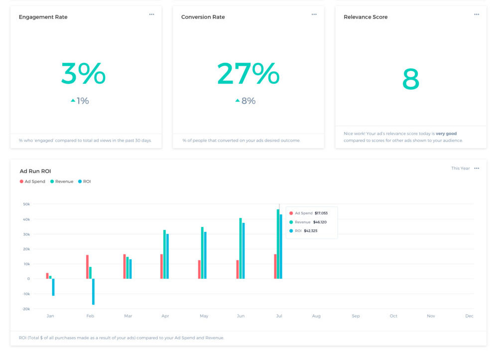 Ad Tech Dashboard