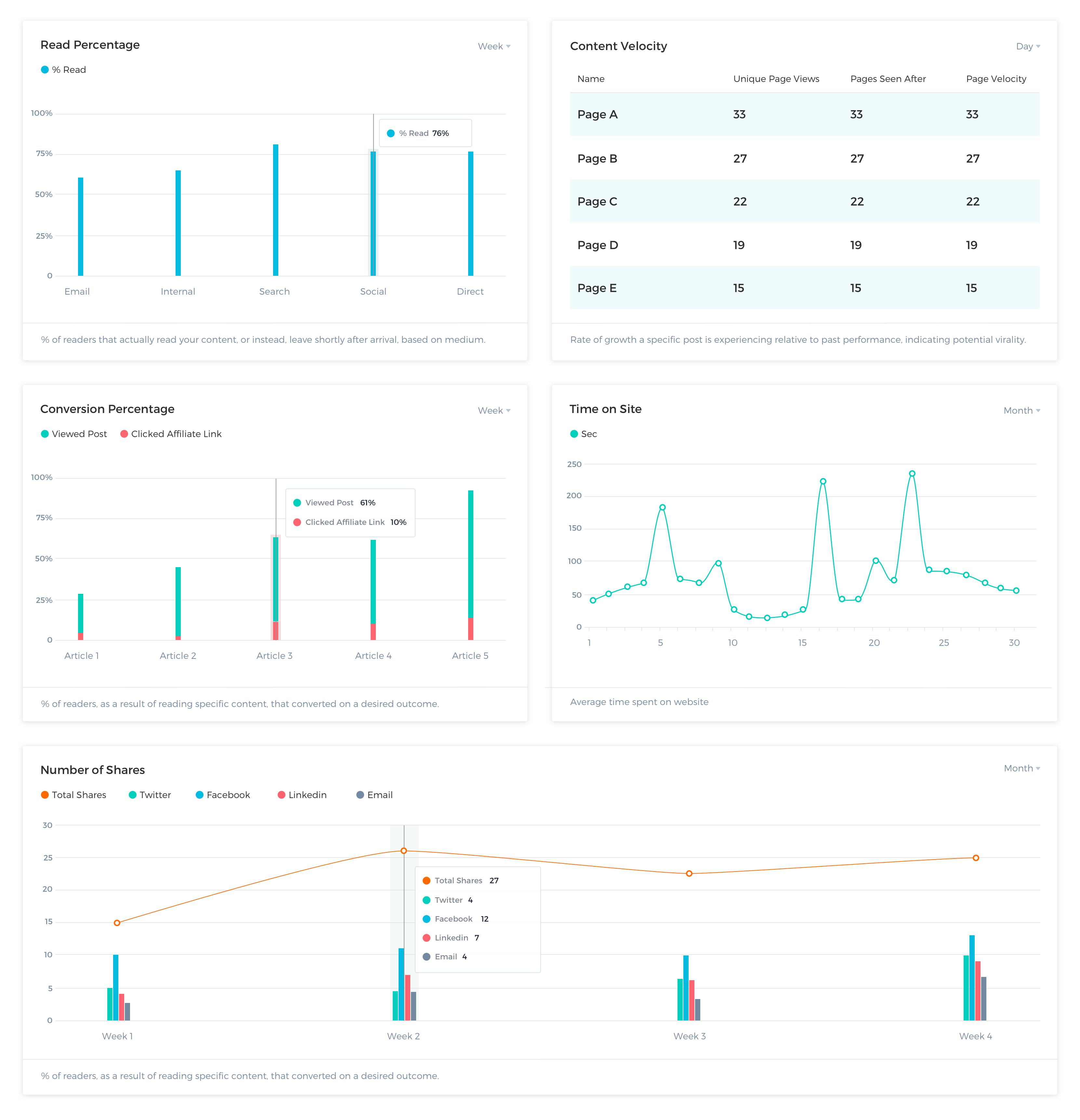 Content Analytics Dashboard