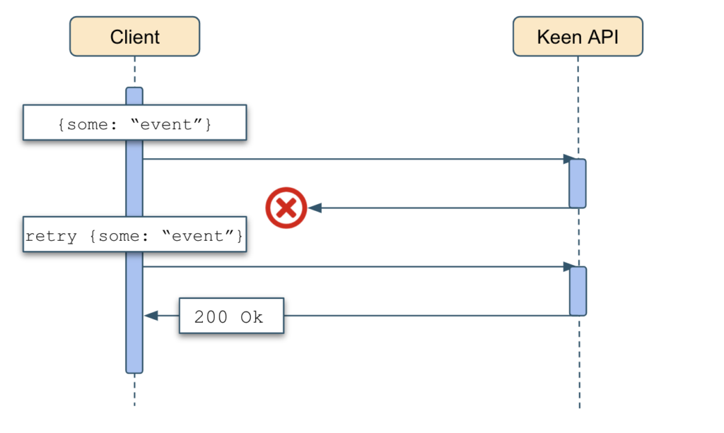 Example of event duplication in at-least-once delivery configuration