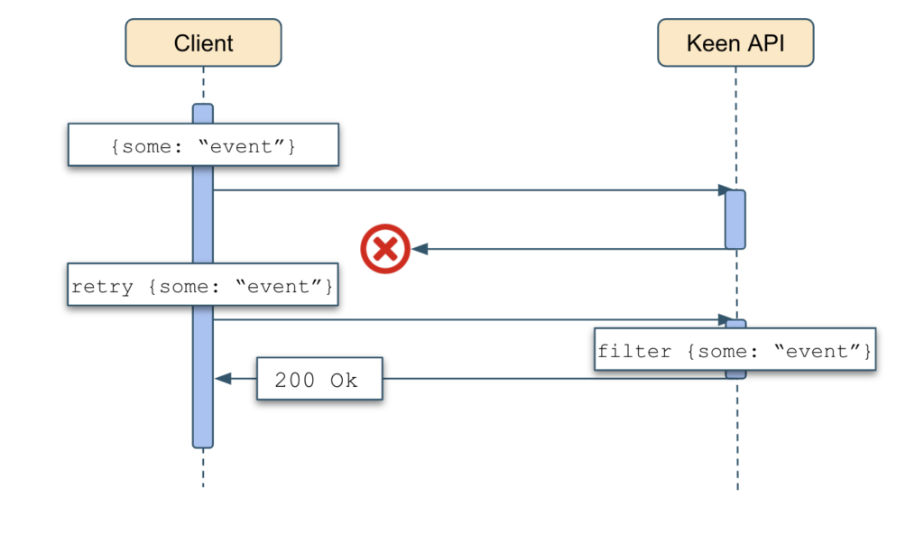 Example of filtering out duplicates in exactly-once configuration