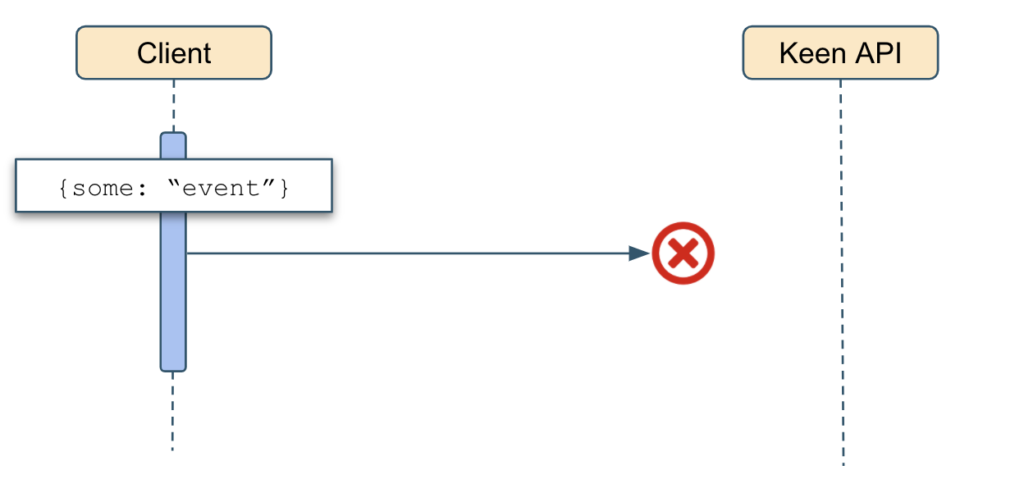 Example of dropped event in at-most-once configuration