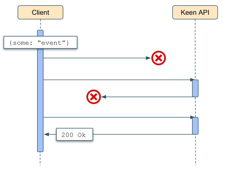 Keen platform behavior for disrupted communication between client and Keen API